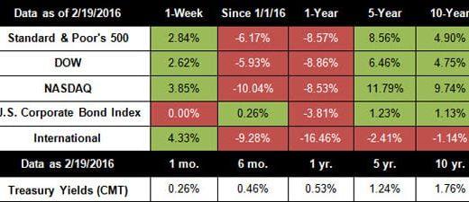 market index, stocks, investing data